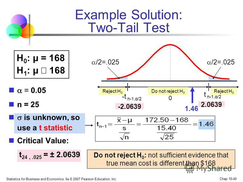 Statistics for Business and Economics, 6e © 2007 Pearson Education, Inc. Chap 10-40 = 0.05 n = 25 is unknown, so use a t statistic Critical Value: t 24,.025 = ± 2.0639 Example Solution: Two-Tail Test Do not reject H 0 : not sufficient evidence that t