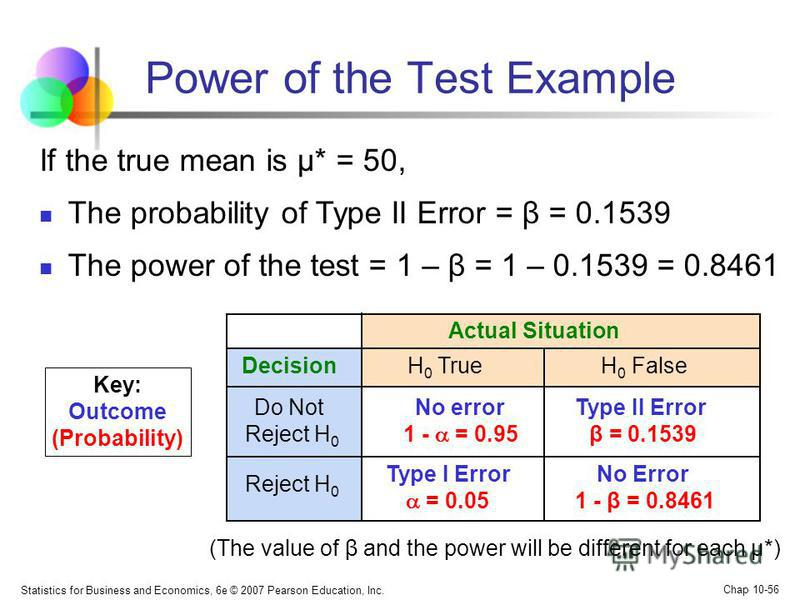 Statistics for Business and Economics, 6e © 2007 Pearson Education, Inc. Chap 10-56 If the true mean is μ* = 50, The probability of Type II Error = β = 0.1539 The power of the test = 1 – β = 1 – 0.1539 = 0.8461 Power of the Test Example Actual Situat