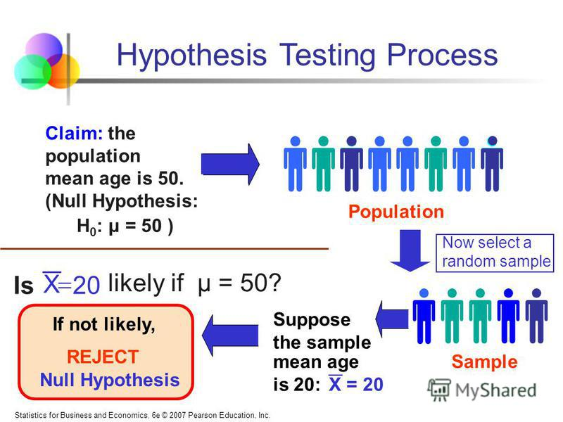 Statistics for Business and Economics, 6e © 2007 Pearson Education, Inc. Population Claim: the population mean age is 50. (Null Hypothesis: REJECT Suppose the sample mean age is 20: X = 20 Sample Null Hypothesis 20 likely if μ = 50? Is Hypothesis Tes