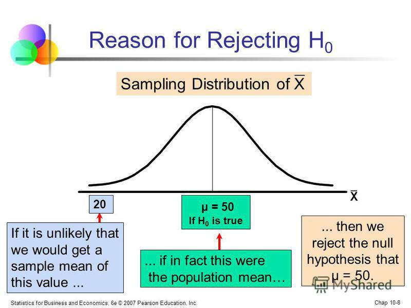 Statistics for Business and Economics, 6e © 2007 Pearson Education, Inc. Chap 10-8 Sampling Distribution of X μ = 50 If H 0 is true If it is unlikely that we would get a sample mean of this value...... then we reject the null hypothesis that μ = 50.