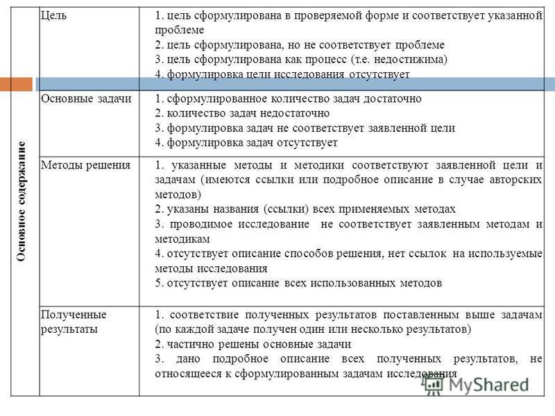 Основное содержание Цель 1. цель сформулирована в проверяемой форме и соответствует указанной проблеме 2. цель сформулирована, но не соответствует проблеме 3. цель сформулирована как процесс (т.е. недостижима) 4. формулировка цели исследования отсутс