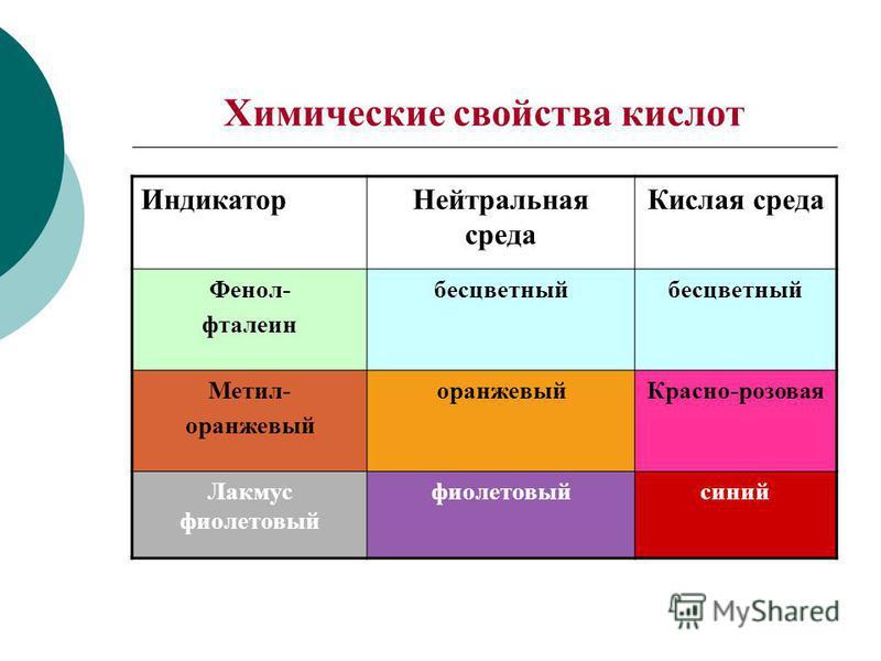 Химические свойства кислот Индикатор Нейтральная среда Кислая среда Фенол- фталеин бесцветный Метил- оранжевый Красно-розовая Лакмус фиолетовый фиолетовый синий