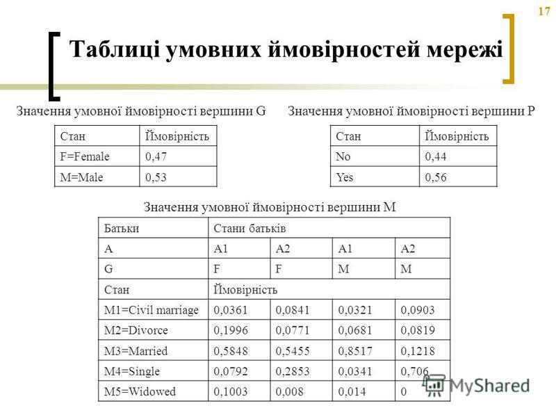 17 Таблиці умовних ймовірностей мережі БатькиСтани батьків AA1A2A1A2 GFFMM СтанЙмовірність M1=Civil marriage0,03610,08410,03210,0903 M2=Divorce0,19960,07710,06810,0819 M3=Married0,58480,54550,85170,1218 M4=Single0,07920,28530,03410,706 M5=Widowed0,10