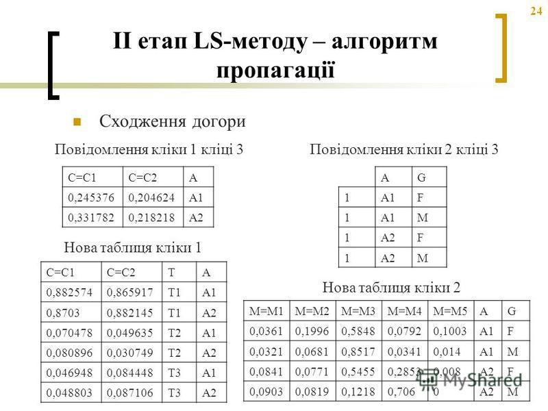24 II етап LS-методу – алгоритм пропагації Сходження догори C=C1C=C2A 0,2453760,204624A1 0,3317820,218218A2 Повідомлення кліки 1 кліці 3 Нова таблиця кліки 1 C=C1C=C2TA 0,8825740,865917T1A1 0,87030,882145T1A2 0,0704780,049635T2A1 0,0808960,030749T2A2