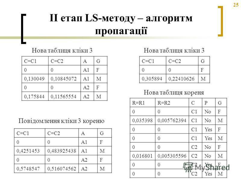25 C=C1C=C2AG 00A1F 0,1300490,10845072A1M 00A2F 0,1758440,11565554A2M C=C1C=C2G 00F 0,3058940,22410626M C=C1C=C2AG 00A1F 0,42514530,483925438A1M 00A2F 0,57485470,516074562A2M Нова таблиця кліки 3 Повідомлення кліки 3 кореню Нова таблиця кліки 3 R=R1R