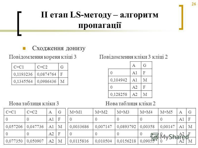 26 II етап LS-методу – алгоритм пропагації Сходження донизу C=C1C=C2G 0,11932360,0874764F 0,13455640,0986436M Повідомлення кореня кліці 3 Нова таблиця кліки 3 C=C1C=C2AG 00A1F 0,0572060,047736A1M 00A2F 0,0773500,050907A2M Повідомлення кліки 3 кліці 2