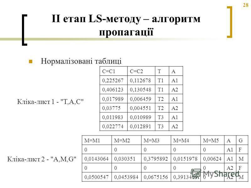 28 II етап LS-методу – алгоритм пропагації Нормалізовані таблиці C=C1C=C2TA 0,2252670,112678T1A1 0,4061230,130548T1A2 0,0179890,006459T2A1 0,037750,004551T2A2 0,0119830,010989T3A1 0,0227740,012891T3A2 Кліка-лист 1 -