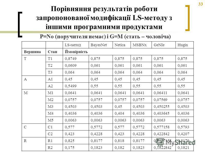 33 Порівняння результатів роботи запропонованої модифікації LS-методу з іншими програмними продуктами LS-методBayesNetNeticaMSBNxGeNIeHugin ВершинаСтанЙмовірність TT10,87490,875 T20,06090,061 T30,064 AA10,450,450,45 A20,54990,55 MM10,0641 0,064110,06