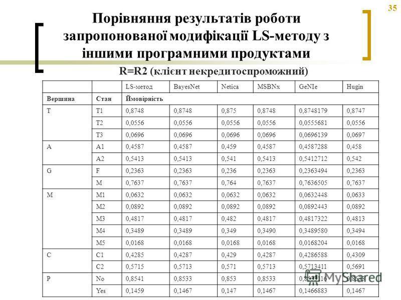 35 Порівняння результатів роботи запропонованої модифікації LS-методу з іншими програмними продуктами LS-методBayesNetNeticaMSBNxGeNIeHugin ВершинаСтанЙмовірність TT10,8748 0,8750,87480,87481790,8747 T20,0556 0,05556810,0556 T30,0696 0,06961390,0697