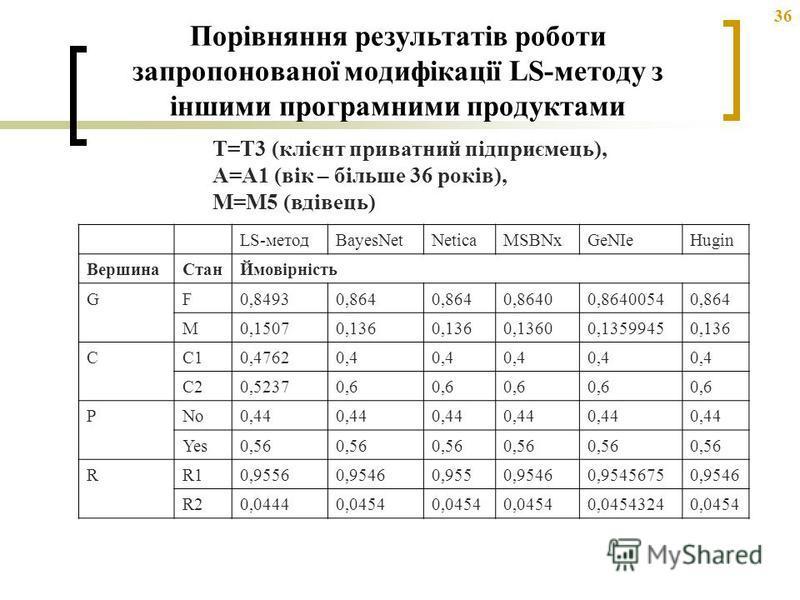 36 Порівняння результатів роботи запропонованої модифікації LS-методу з іншими програмними продуктами LS-методBayesNetNeticaMSBNxGeNIeHugin ВершинаСтанЙмовірність GF0,84930,864 0,86400,86400540,864 M0,15070,136 0,13600,13599450,136 CC10,47620,4 C20,5