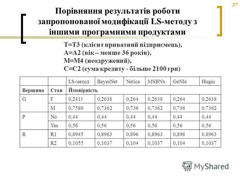 37 Порівняння результатів роботи запропонованої модифікації LS-методу з іншими програмними продуктами LS-методBayesNetNeticaMSBNxGeNIeHugin ВершинаСтанЙмовірність GF0,24110,26380,2640,26380,2640,2638 M0,75890,73620,7360,73620,7360,7362 PNo0,44 Yes0,5
