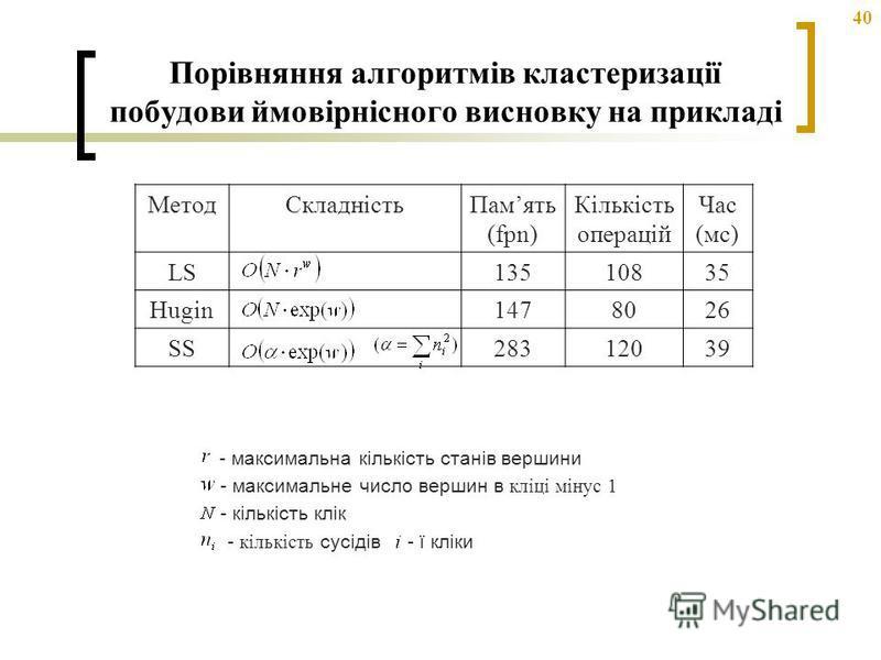40 Порівняння алгоритмів кластеризації побудови ймовірнісного висновку на прикладі - максимальна кількість станів вершини - максимальне число вершин в кліці мінус 1 - кількість клік - кількість сусідів- ї кліки МетодСкладністьПамять (fpn) Кількість о