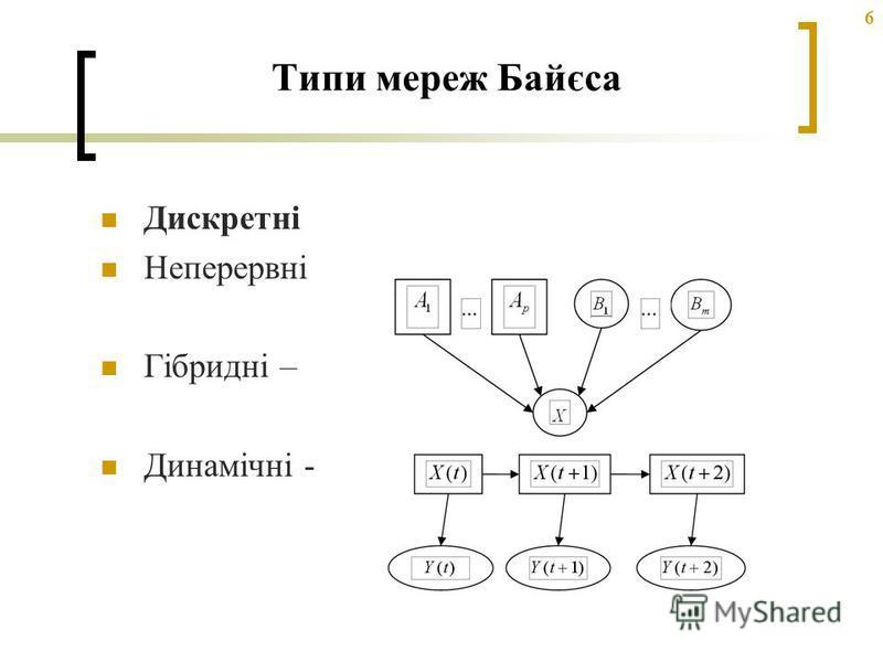 6 Типи мереж Байєса Дискретні Неперервні Гібридні – Динамічні -
