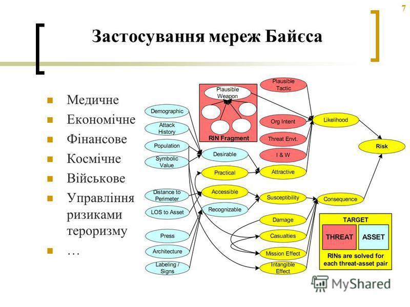 7 Застосування мереж Байєса Медичне Економічне Фінансове Космічне Військове Управління ризиками тероризму …