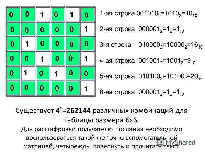 Существует 4 9 =262144 различных комбинаций для таблицы размера 6 х 6. Для расшифровки получателю послания необходимо воспользоваться такой же точно вспомогательной матрицей, четырежды повернуть и прочитать текст. 1-ая строка 001010 2 =1010 2 =10 10