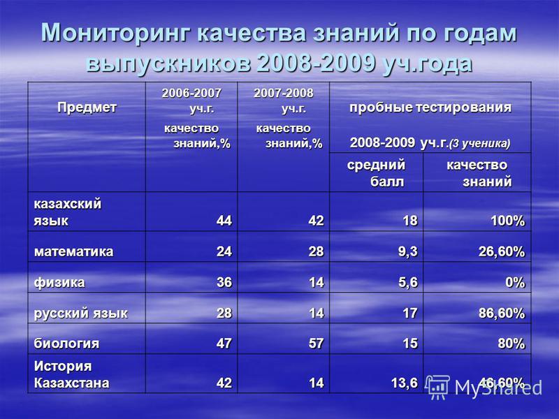 Мониторинг качества знаний по годам выпускников 2008-2009 уч.года Предмет 2006-2007 уч.г. 2007-2008 уч.г. пробные тестирования качество знаний,% 2008-2009 уч.г.(3 ученика) средний балл качество знаний казахский язык 444218100% математика 24289,326,60