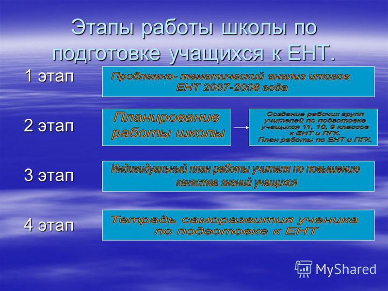 Этапы работы школы по подготовке учащихся к ЕНТ. 1 этап 2 этап 3 этап 4 этап