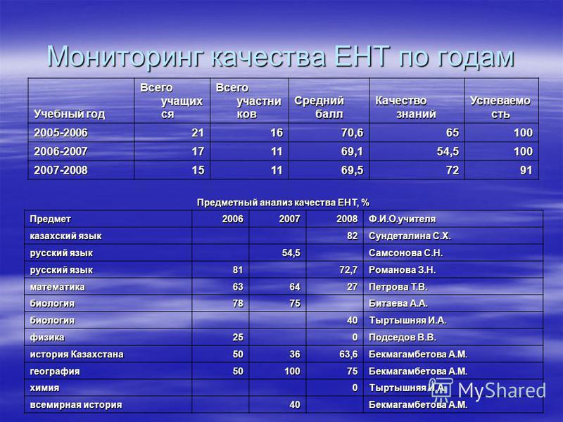 Мониторинг качества ЕНТ по годам Учебный год Всего учащих ся Всего участников Средний балл Качество знаний Успеваемо сть 2005-2006211670,665100 2006-2007171169,154,5100 2007-2008151169,57291 Предметный анализ качества ЕНТ, % Предмет 200620072008Ф.И.О