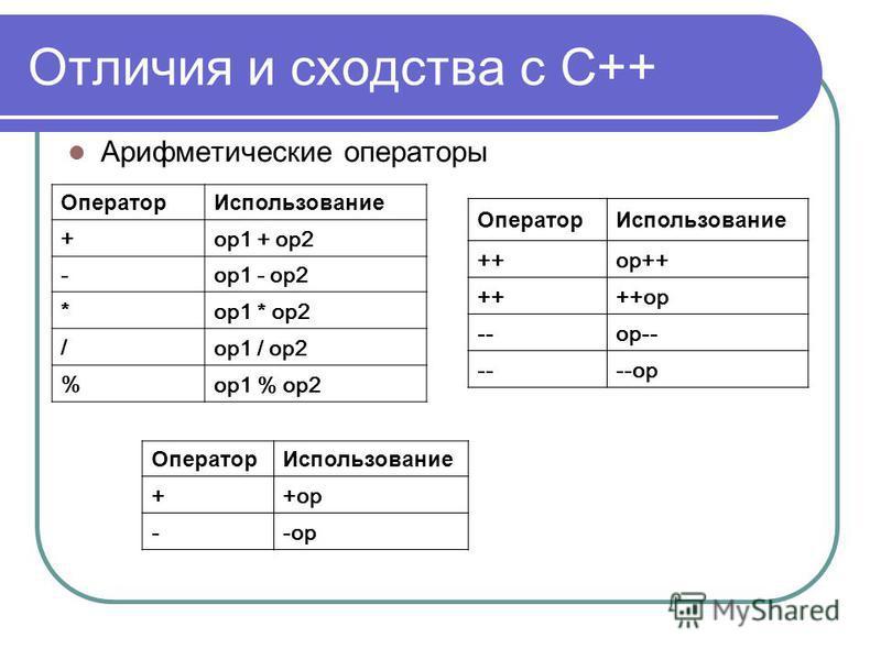 Отличия и сходства с С++ Арифметические операторы Оператор Использование + op1 + op2 -op1 - op2 * op1 * op2 / op1 / op2 % op1 % op2 Оператор Использование ++op++ ++++op --op-- ----op Оператор Использование ++op --op