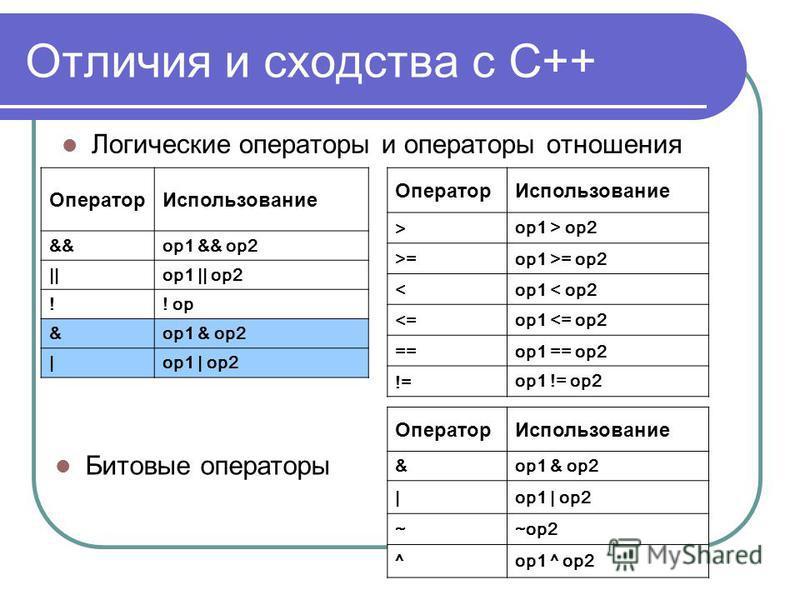 Отличия и сходства с С++ Логические операторы и операторы отношения Оператор Использование > op1 > op2 >=op1 >= op2 <op1 < op2 <= op1 <= op2 ==op1 == op2 != op1 != op2 Оператор Использование &&op1 && op2 ||op1 || op2 !! op &op1 & op2 |op1 | op2 Битов