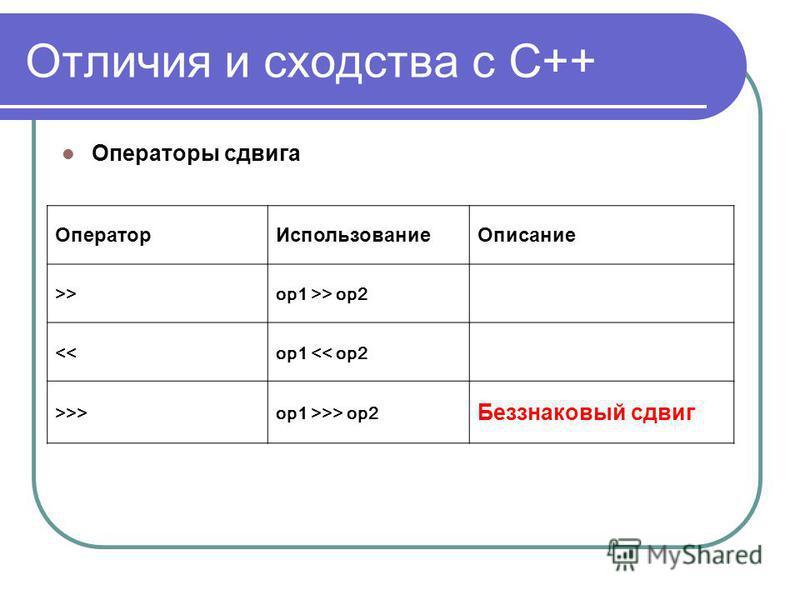 Отличия и сходства с С++ Операторы сдвига Оператор ИспользованиеОписание >>op1 >> op2 <<op1 << op2 >>>op1 >>> op2 Беззнаковый сдвиг