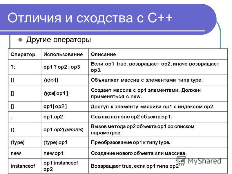 Отличия и сходства с С++ Оператор ИспользованиеОписание ?:op1 ? op2 : op3 Если op1 true, возвращает op2, иначе возвращает op3. []type [] Объявляет массив с элементами типа type. []type[ op1 ] Создает массив с op1 элементами. Должен применяться с new.