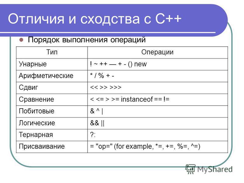 Отличия и сходства с С++ Порядок выполнения операций Тип Операции Унарные! ~ ++ + - () new Арифметические* / % + - Сдвиг > >>> Сравнение >= instanceof == != Побитовые& ^ | Логические&& || Тернарная?: Присваивание= op= (for example, *=, +=, %=, ^=)