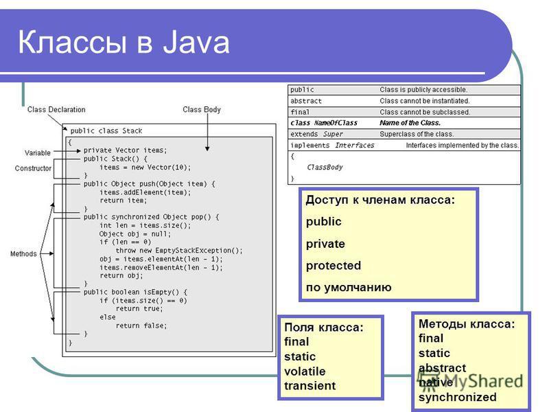Классы в Java Доступ к членам класса: public private protected по умолчанию Поля класса: Поля класса: final static volatile transient Методы класса: Методы класса: final static abstract native synchronized