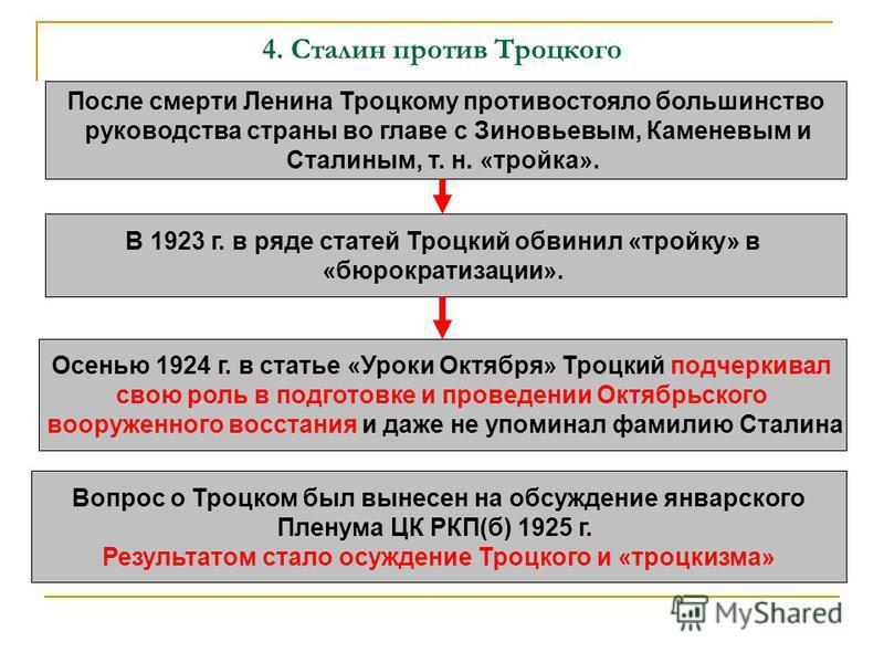4. Сталин против Троцкого После смерти Ленина Троцкому противостояло большинство руководства страны во главе с Зиновьевым, Каменевым и Сталиным, т. н. «тройка». В 1923 г. в ряде статей Троцкий обвинил «тройку» в «бюрократизации». Осенью 1924 г. в ста