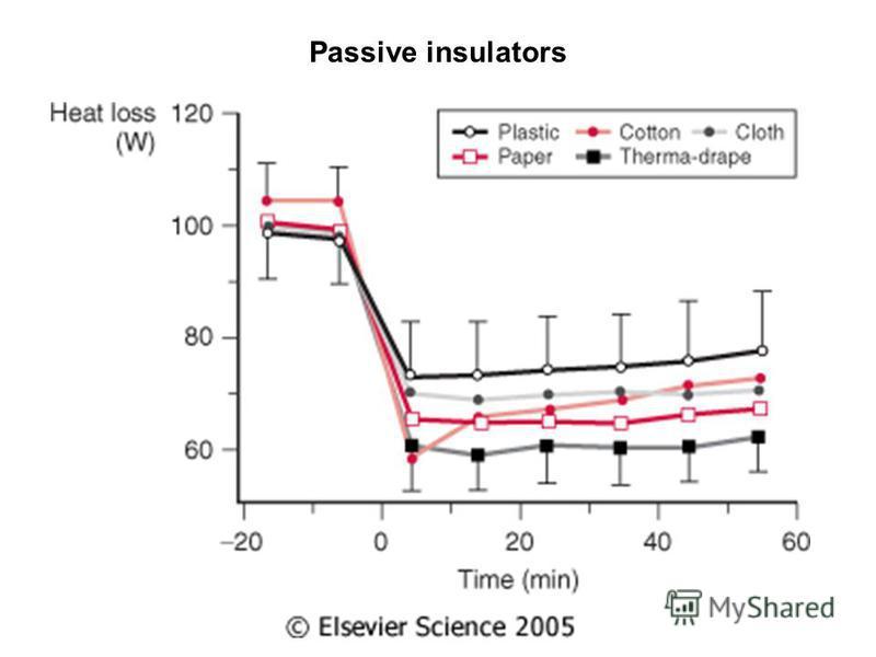 Passive insulators