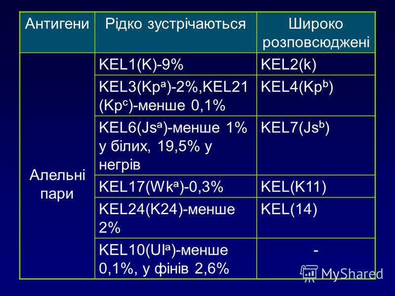 АнтигениРідко зустрічаютьсяШироко розповсюджені Алельні пари KEL1(K)-9%KEL2(k) KEL3(Kp a )-2%,KEL21 (Kp c )-менше 0,1% KEL4(Kp b ) KEL6(Js a )-менше 1% у білих, 19,5% у негрів KEL7(Js b ) KEL17(Wk a )-0,3%KEL(K11) KEL24(K24)-менше 2% KEL(14) KEL10(UI