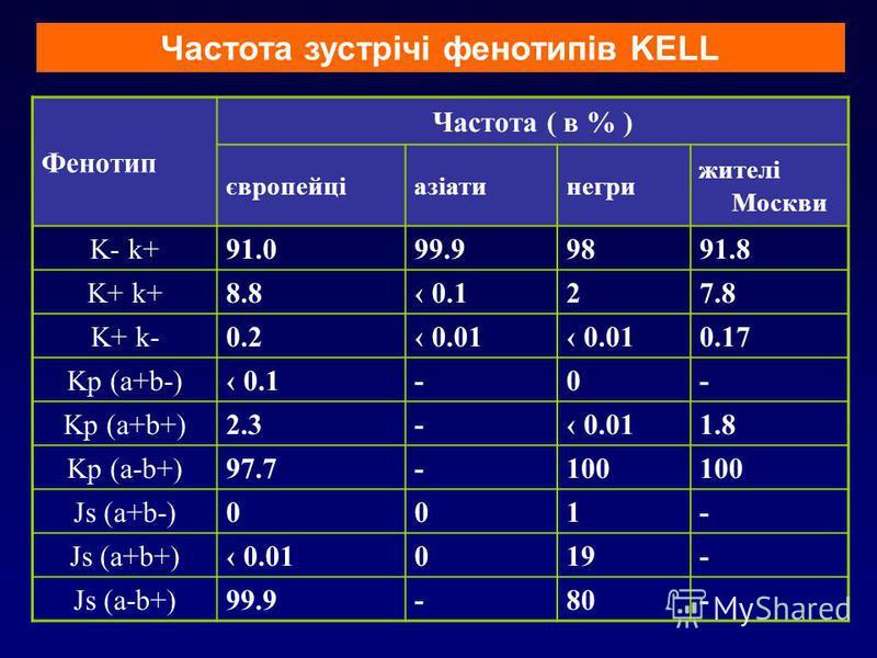 Фенотип Частота ( в % ) європейціазіатинегри жителі Москви K- k+91.099.99891.8 K+ k+8.8 0.127.8 K+ k-0.2 0.01 0.17 Kp (a+b-) 0.1-0- Kp (a+b+)2.3- 0.011.8 Kp (a-b+)97.7-100 Js (a+b-)001- Js (a+b+) 0.01019- Js (a-b+)99.9-80- Частота зустрічі фенотипів