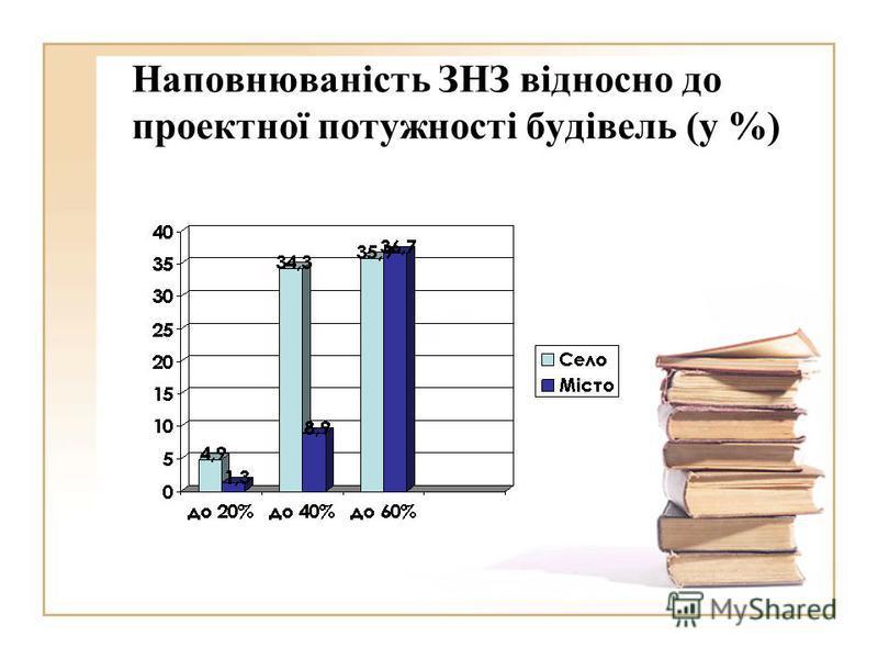 Наповнюваність ЗНЗ відносно до проектної потужності будівель (у %)