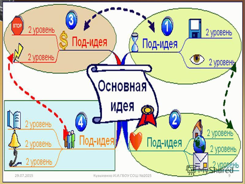 29.07.20159Кузьменко И.И.ГБОУ СОШ 2025