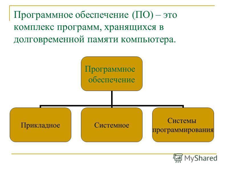 Программное обеспечение (ПО) – это комплекс программ, хранящихся в долговременной памяти компьютера. Программное обеспечение Прикладное Системное Системы программирования