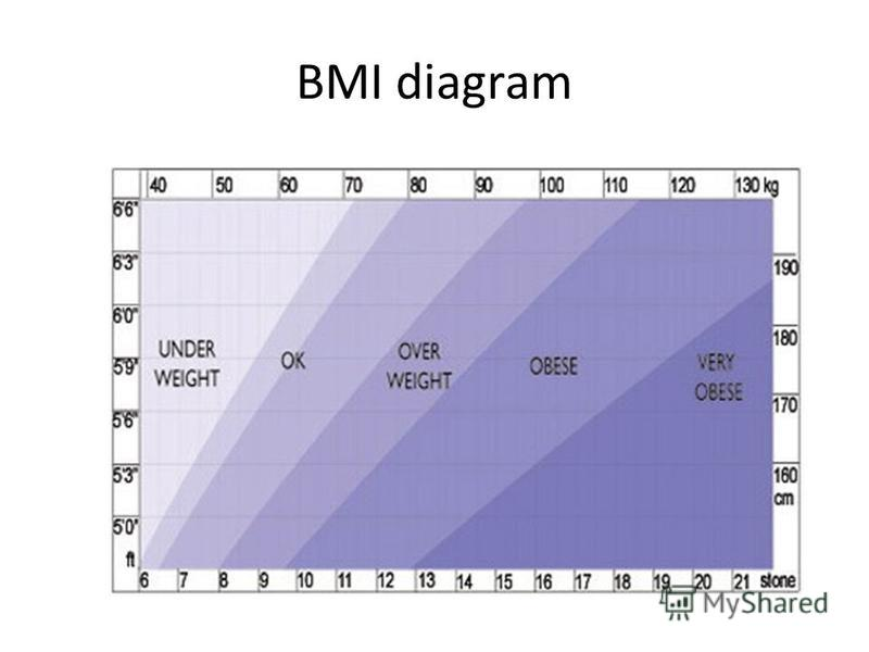 BMI diagram