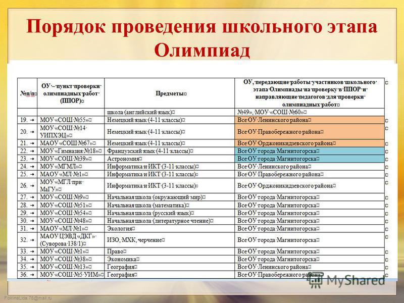 FokinaLida.75@mail.ru Порядок проведения школьного этапа Олимпиад 4. Все олимпиады проводятся общеобразовательными учреждениями на своих площадках. 5. Олимпиадные работы по технологии и физической культуре проверяются членами жюри в местах проведения