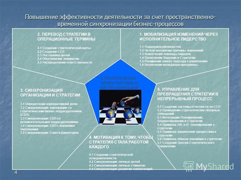4 Повышение эффективности деятельности за счет пространственно- временной синхронизации бизнес-процессов СТРАТЕГИЧЕСКИ- ОРИЕНТИРОВАНН АЯ ОРГАНИЗАЦИЯ 1. МОБИЛИЗАЦИЯ ИЗМЕНЕНИЙ ЧЕРЕЗ ИСПОЛНИТЕЛЬНОЕ ЛИДЕРСТВО 1.1 Поддержка руководства 1.2 Четкое изложени