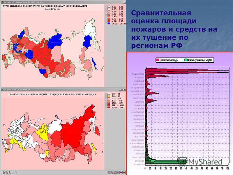 Сравнительная оценка площади пожаров и средств на их тушение по регионам РФ