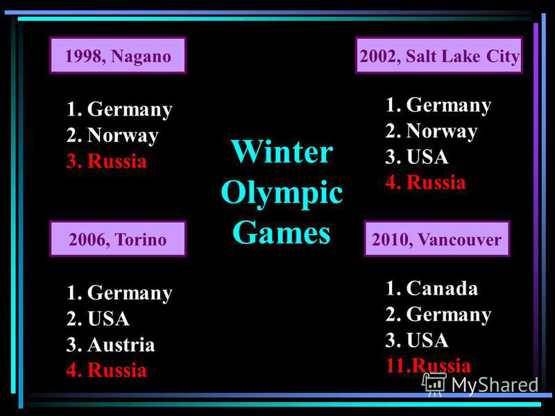 Winter Olympic Games 1998, Nagano2002, Salt Lake City 2006, Torino2010, Vancouver 1.Germany 2.Norway 3.Russia 1.Germany 2.Norway 3.USA 4.Russia 1.Germany 2.USA 3.Austria 4.Russia 1.Canada 2.Germany 3.USA 11.Russia