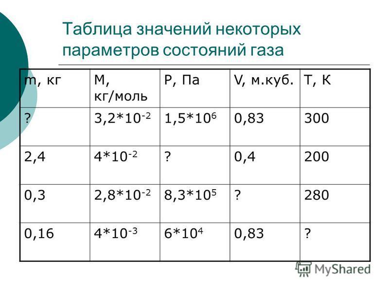 Таблица значений некоторых параметров состояний газа m, кгМ, кг/моль Р, ПаV, м.куб.Т, К ?3,2*10 -2 1,5*10 6 0,83300 2,44*10 -2 ?0,4200 0,32,8*10 -2 8,3*10 5 ?280 0,164*10 -3 6*10 4 0,83?