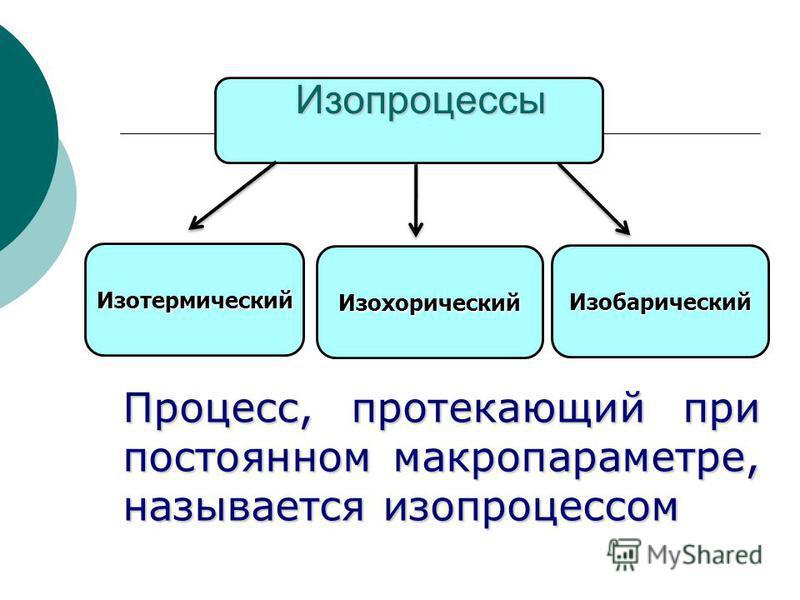 Изопроцессы Процесс, протекающий при постоянном макропараметре, называется изопроцессом Изотермический Изобарический Изохорический