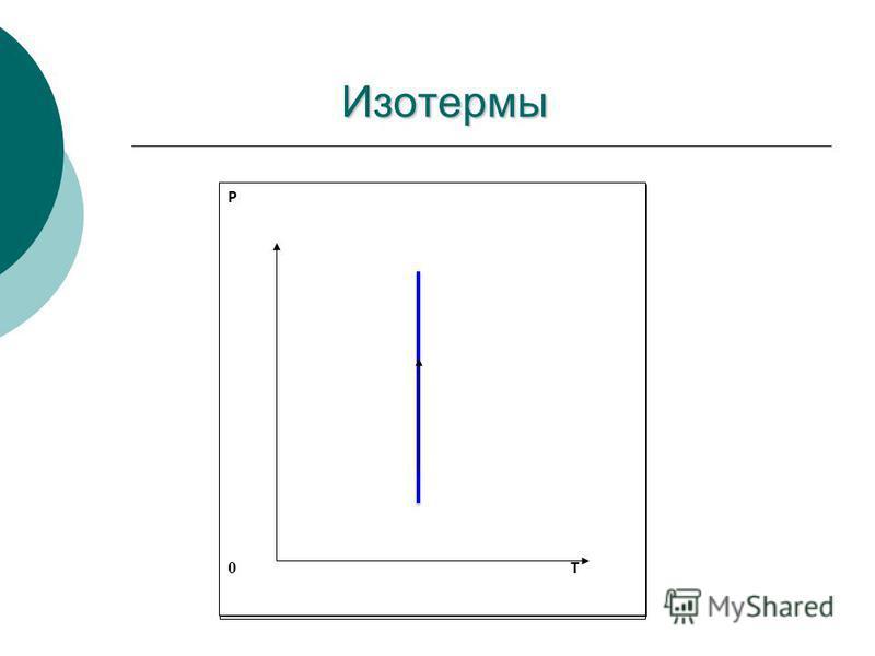 Изотермы V 0 P V 0 T P 0 T