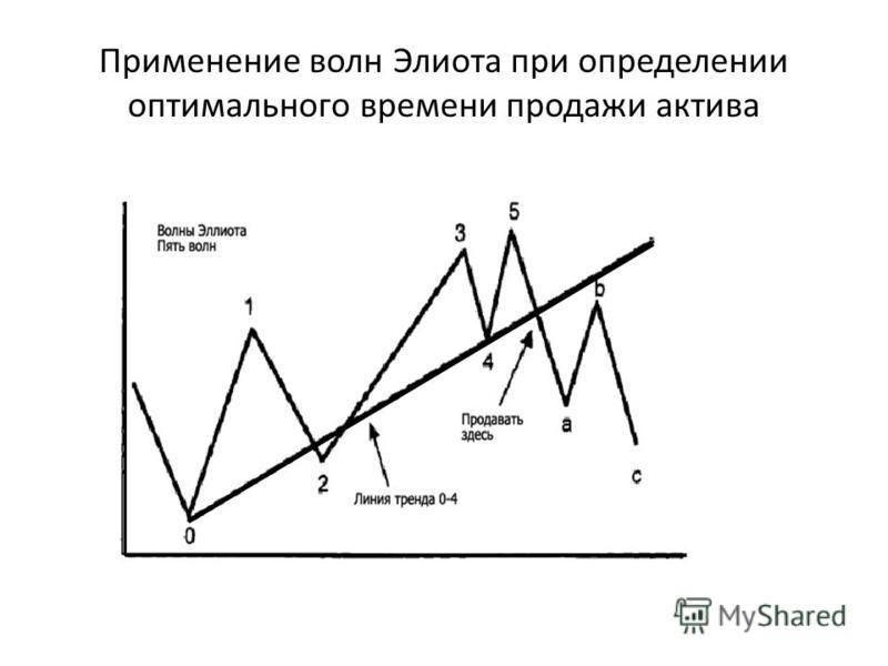 Применение волн Элиота при определении оптимального времени продажи актива