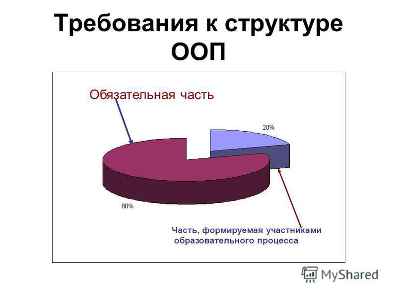 Требования к структуре ООП Обязательная часть Часть, формируемая участниками образовательного процесса