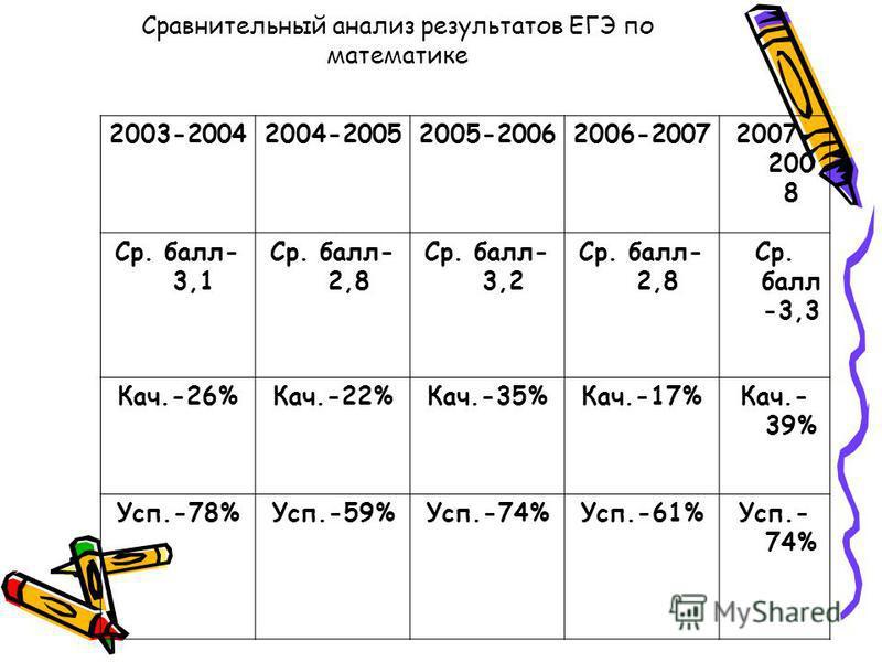 2003-20042004-20052005-20062006-20072007- 200 8 Ср. балл- 3,1 Ср. балл- 2,8 Ср. балл- 3,2 Ср. балл- 2,8 Ср. балл -3,3 Кач.-26%Кач.-22%Кач.-35%Кач.-17%Кач.- 39% Усп.-78%Усп.-59%Усп.-74%Усп.-61%Усп.- 74% Сравнительный анализ результатов ЕГЭ по математи