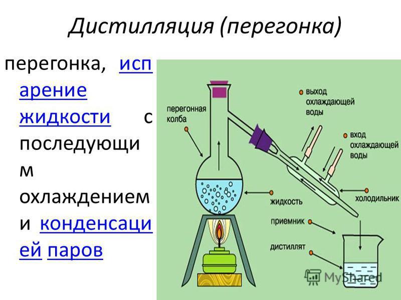 Дистилляция (перегонка) перегонка, испарение жидкости с последующим охлаждением и конденсацией паровиспарение жидкостиконденсациейпаров