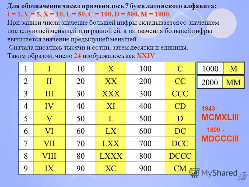1I10Х100С 2II20ХХ200СС 3III30ХХХ300ССС 4IV40XIXI400СDСD 5V50L500D 6VI60LХLХ600DСDС 7VII70LХХ700DСС 8VIII80LХХХ800DССC 9IX90ХС900СМ 1000M 2000ММ I = 1, V = 5, X = 10, L = 50, C = 100, D = 500, M = 1000. Для обозначения чисел применялось 7 букв латинск