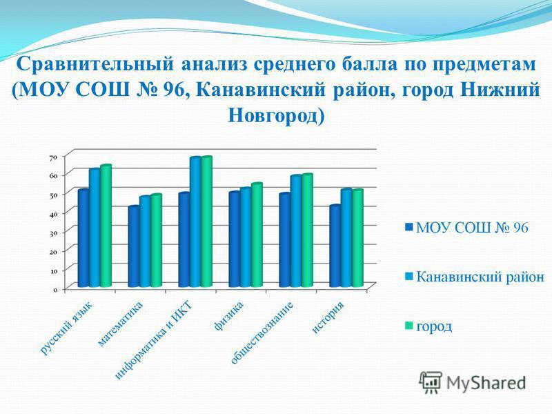 Сравнительный анализ среднего балла по предметам (МОУ СОШ 96, Канавинский район, город Нижний Новгород)