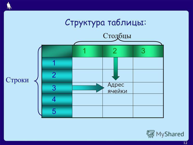12 1 2 3 1 2 3 4 5 Столбцы Строки Адрес ячейки Структура таблицы: